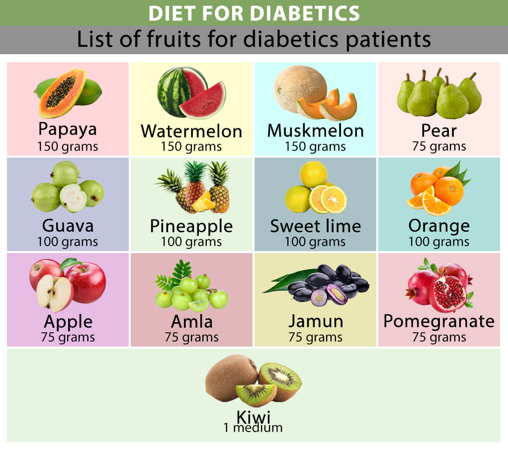 Fruits to be consumed by diabetics patient.